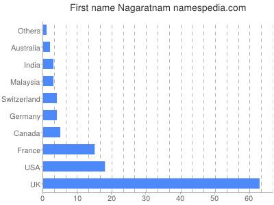 Given name Nagaratnam