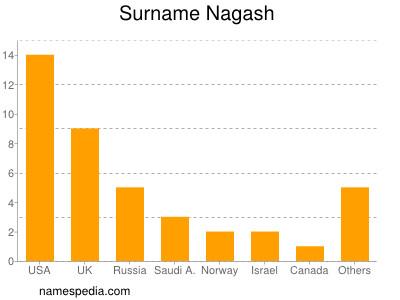 Surname Nagash