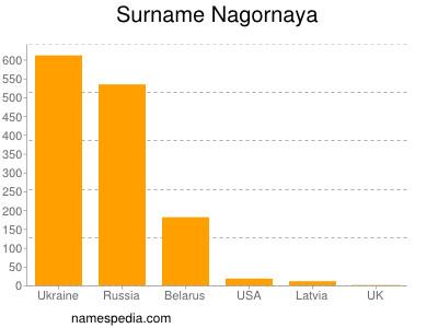 Surname Nagornaya