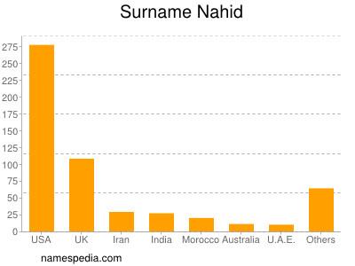 Surname Nahid