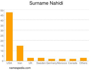 Surname Nahidi