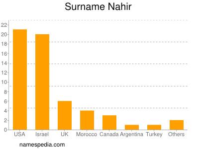 Surname Nahir