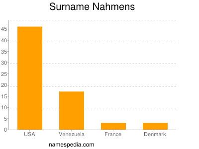 Surname Nahmens