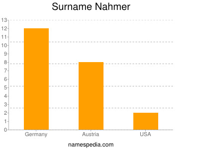 Surname Nahmer