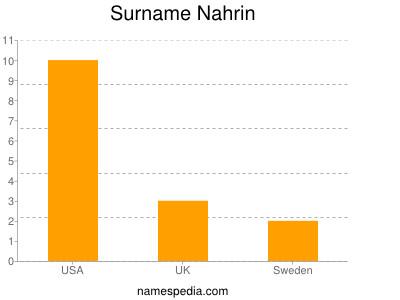 Surname Nahrin