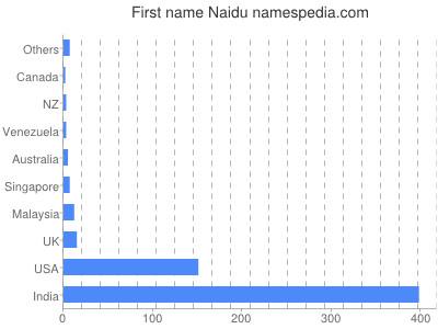 Given name Naidu