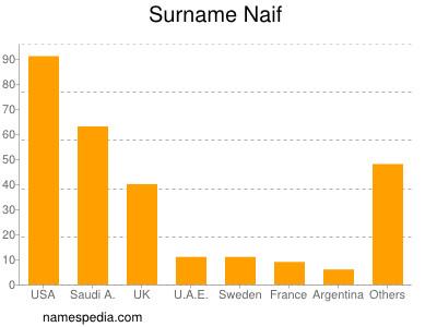 Surname Naif