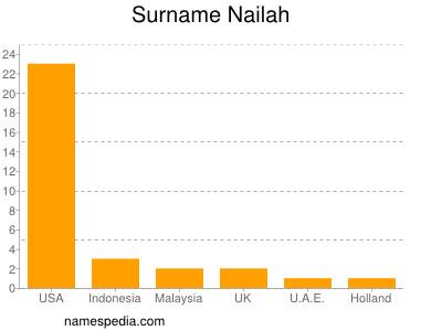 Surname Nailah
