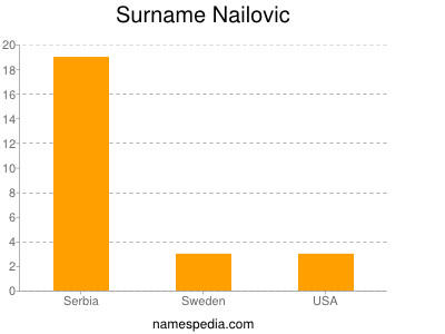 Surname Nailovic