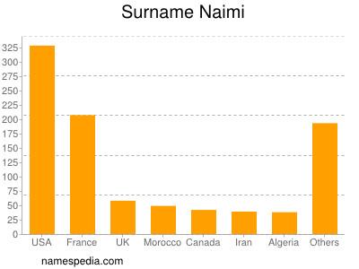 Surname Naimi
