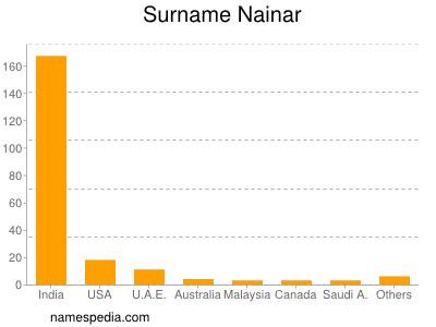 Surname Nainar