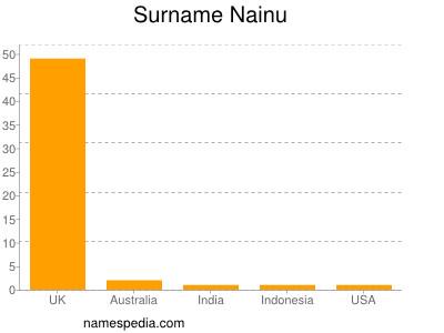 Surname Nainu
