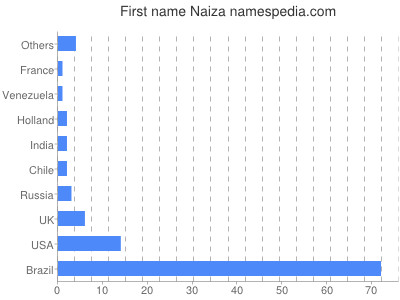 Given name Naiza