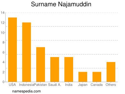Surname Najamuddin