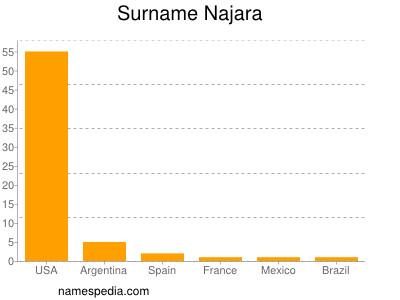 Familiennamen Najara