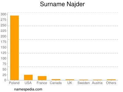 Surname Najder