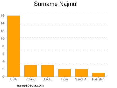 Surname Najmul