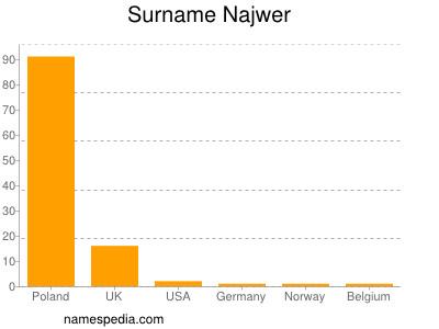 Surname Najwer