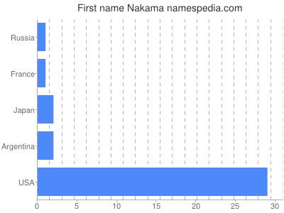 Given name Nakama