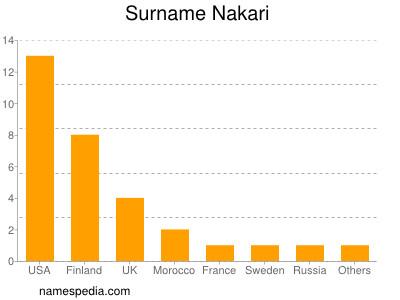 Surname Nakari