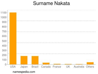 Surname Nakata
