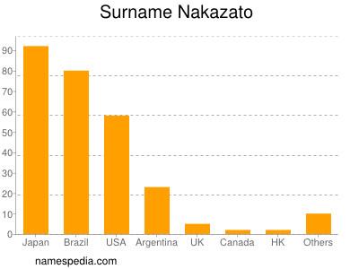 Surname Nakazato