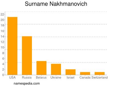 Surname Nakhmanovich