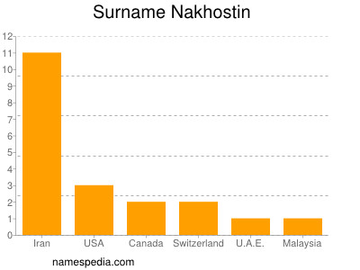 Surname Nakhostin