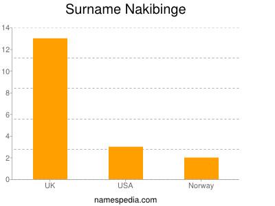 Surname Nakibinge