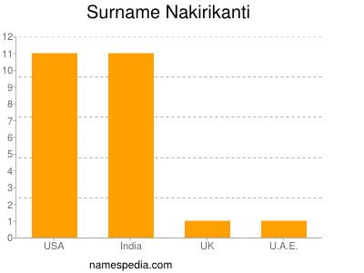 Surname Nakirikanti
