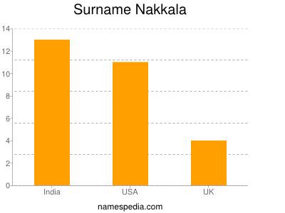 Surname Nakkala