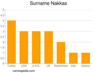 Familiennamen Nakkas