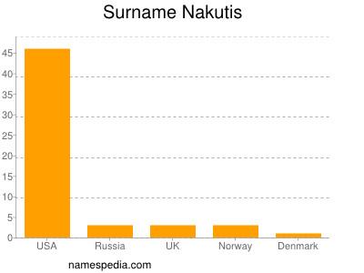 Surname Nakutis
