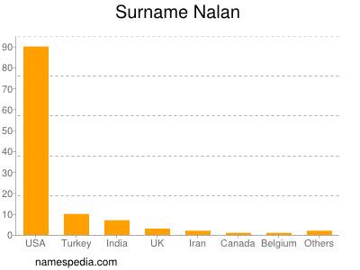 Surname Nalan