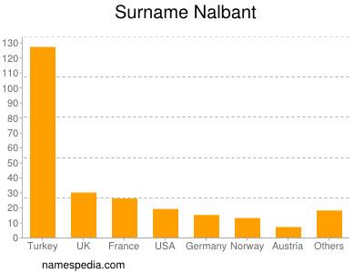 Surname Nalbant