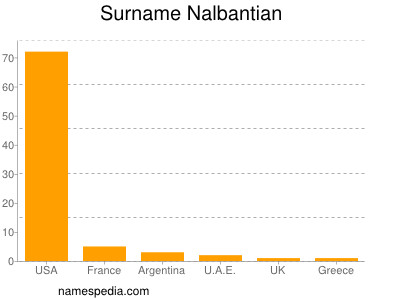 Surname Nalbantian