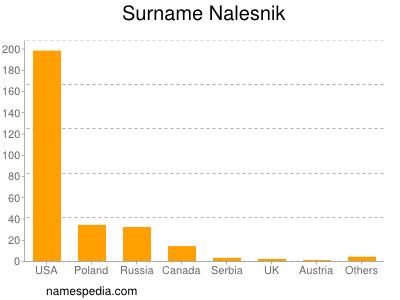 Surname Nalesnik