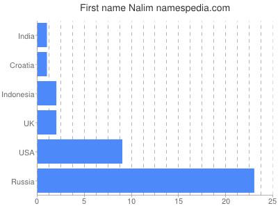 Given name Nalim
