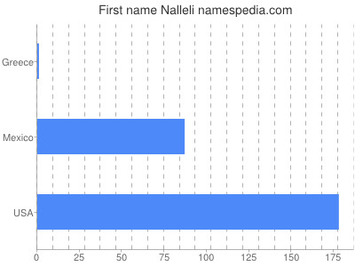 Given name Nalleli