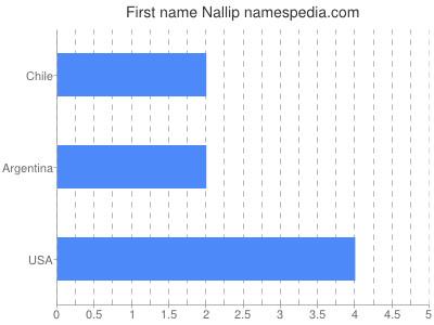Given name Nallip