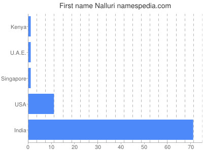 Given name Nalluri