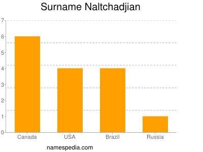 Surname Naltchadjian