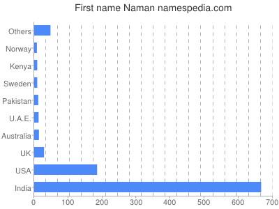 Given name Naman