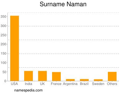 Surname Naman