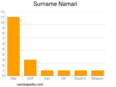 Surname Namari