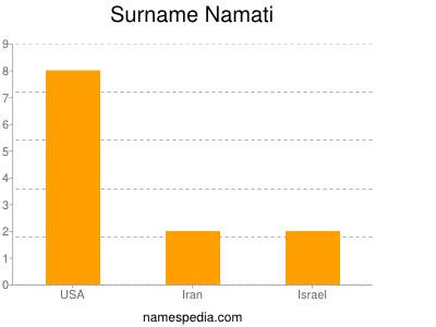Surname Namati