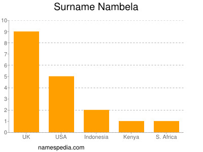 Surname Nambela