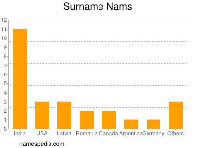 Surname Nams