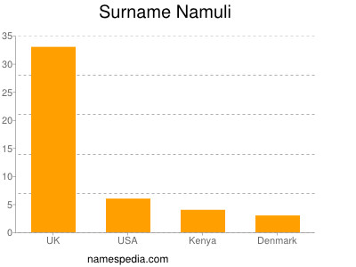 Surname Namuli
