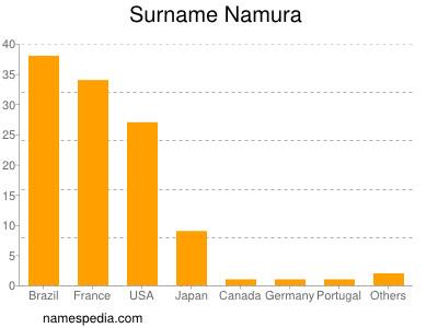 Surname Namura
